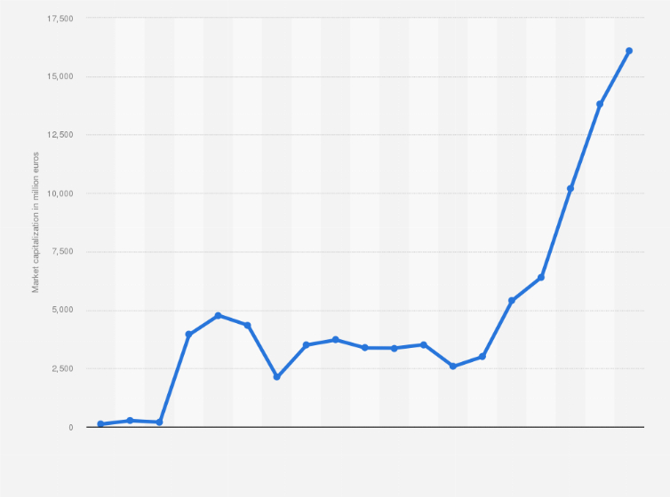 puma market capitalisation