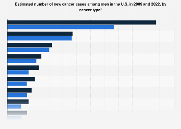 U.S. number of cancer cases among men 2009 and 2018