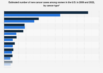U.S. number of cancer cases among women 2009 and 2018