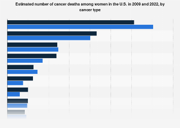 U.S. number of cancer deaths among women 2009 and 2018