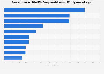 Number of H&M Group stores from 2009 to 2017, by selected country