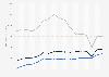 Net revenue of Polo Ralph Lauren 2007-2019, by region