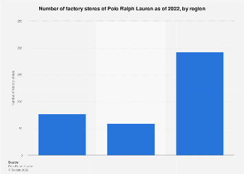Number Polo Factory Ralph Lauren Stores By Of Region2019Statista 80wnOmvN
