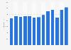 Global net sales of Levi Strauss 2005-2017