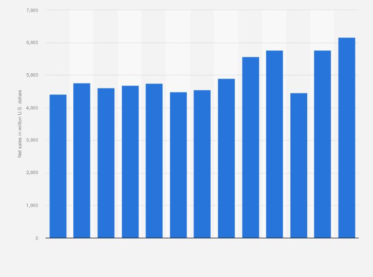 2b2f330b Net sales of Levi Strauss worldwide from 2005 to 2018 (in billion U.S.  dollars)*