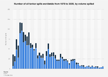 Number of oil spills by oil tankers 1970-2017