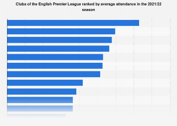 50b9d985c • Premier League average attendance by clubs 2017 18