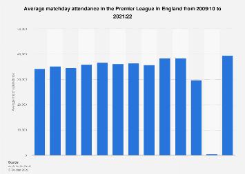 Average per game attendance English Premier League 2017/18