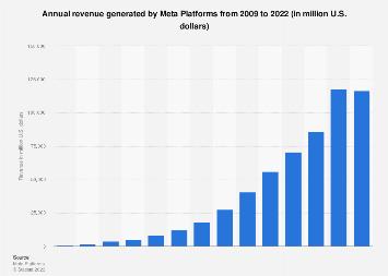 Facebook: annual revenue 2009-2017