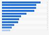 U.S.-  largest chemical companies by profit 2009