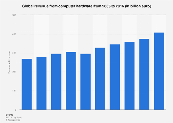 Computer hardware: global revenue 2005-2016