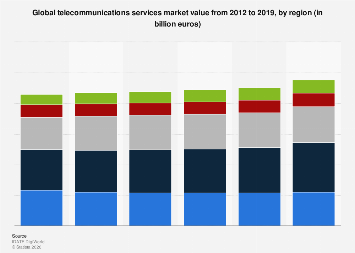 telecommunications industry financial ratios