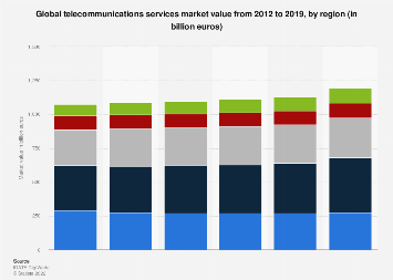 Telecommunications services industry revenue by region 2012-2019