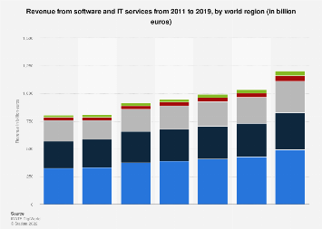 IT services and software revenue by region 2011-2019