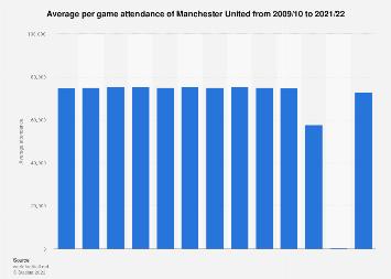 Average per game attendance Manchester United 2016/17