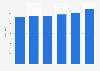 Digital ICT market: revenue in Europe 2012-2019