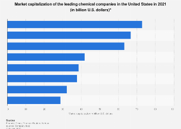 U.S. leading chemical companies based on market capitalization 2018