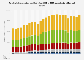 TV advertising spending worldwide from 2000-2020, by region