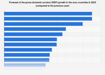 Forecast of the gross domestic product (GDP) growth in the euro countries 2020