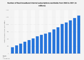 Number of fixed broadband internet subscriptions worldwide 2005-2017