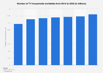 Number of TV households worldwide 2010-2021