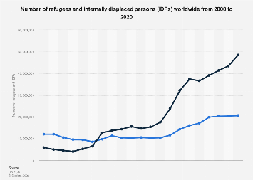 Refugees and IDPs - worldwide 2000-2017
