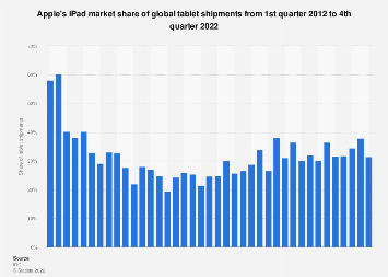 Global market share held by Apple's iPad of global tablet shipments 2012-2017