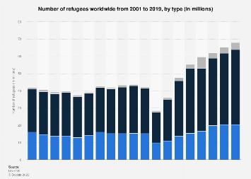 Refugees worldwide 2001-2018