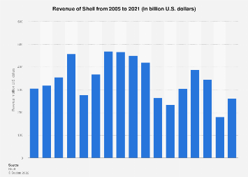Royal Dutch Shell's revenue 2005-2017