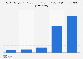 Facebook's digital advertising revenue in the United Kingdom (UK) 2011-2019
