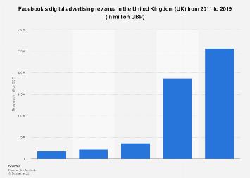 Facebook S Digital Ad Revenue In The Uk 2011 2019 Statista Сайт facebook є неймовірно популярним, оскільки це соціальна мережа, якою користується весь світ. digital ad revenue in the uk 2011 2019