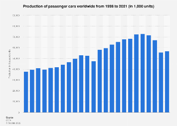 World production of passenger cars 1998-2017