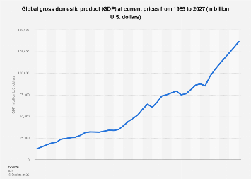 Global gross domestic product (GDP) 2022