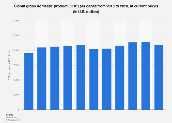 Global gross domestic product (GDP) per capita 2017