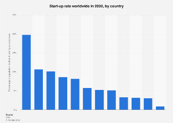 Start-up rate of leading economic nations in 2017