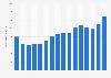 Denso - global net sales 2008-2018