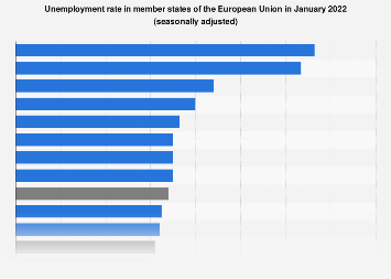 Unemployment rate in EU countries January 2018