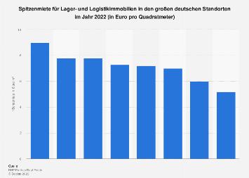 Spitzenmiete für Lager- und Logistikimmobilien 2018 nach Städten in Deutschland
