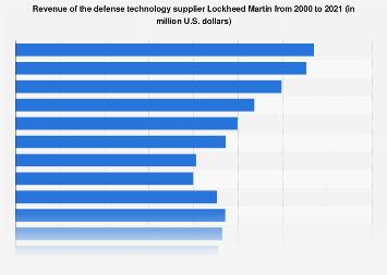 Revenue of the defense technology supplier Lockheed Martin 2000-2017