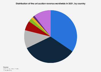 Auction revenue of the fine art market worldwide in 2016, by country