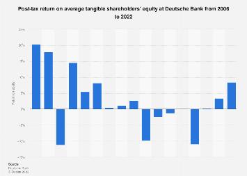 Deutsche Bank: return on equity (post-tax) 2018 | Statista