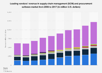 Supply chain management and procurement software revenue 2008-2016, by vendor