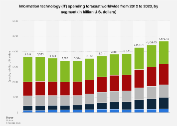 Global IT spending forecast 2012-2019, by segment