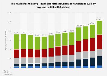 Global IT spending forecast 2012-2021, by segment