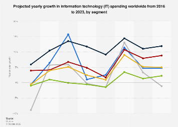 Yearly growth forecast IT spending worldwide 2016-2021