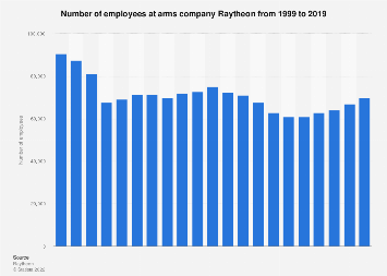 Number of employees at Raytheon 2000-2018