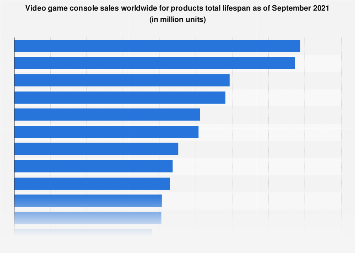 Lifetime global unit sales of video game consoles as of September 2017