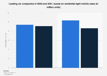 Leading car companies worldwide based on sales 2016 ...
