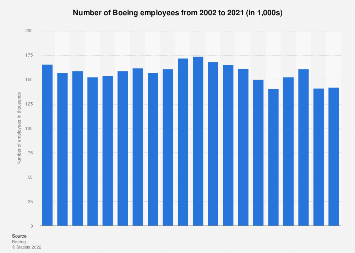 Boeing - number of employees 2000-2016