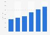 Hankook Tire - worldwide revenue 2005-2010
